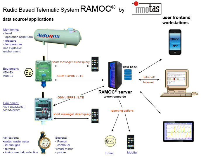 principle of remote control system RAMOC